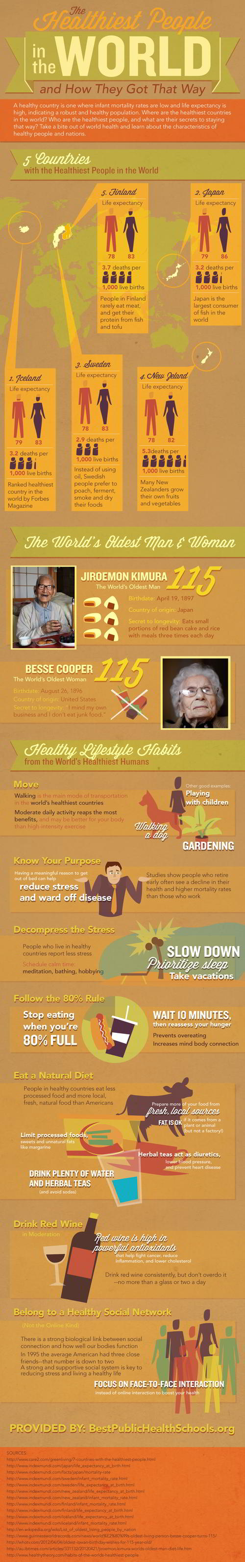 Healthiest People in the world infographic