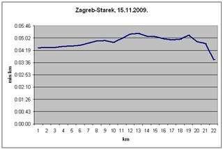 Graf prolaznih vremena Starek 2009