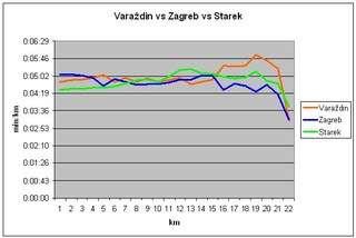 Usporedba prolaznih vremena Varaždin, Zagreb, Starek 2009